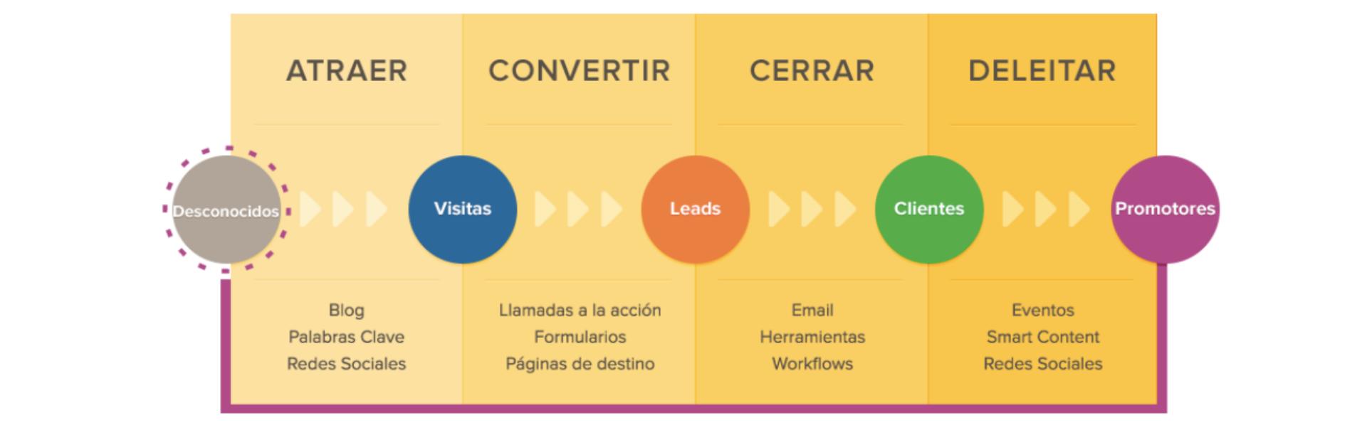 Escoge las mejores plataformas de marketing para tu empresa