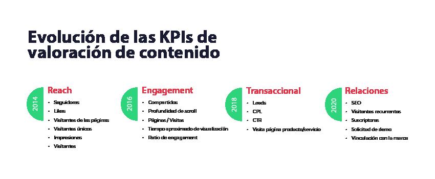 KPIs accionables en Redes sociales