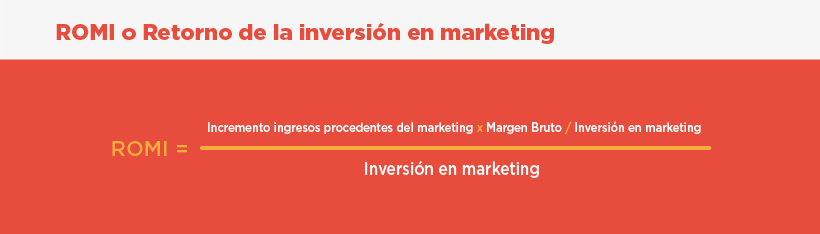 Los 4 KPIs esenciales para medir el ROI de una campaña de marketing digital