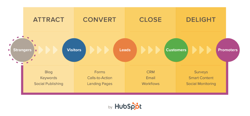 Inbound Marketing - Buyer Journey